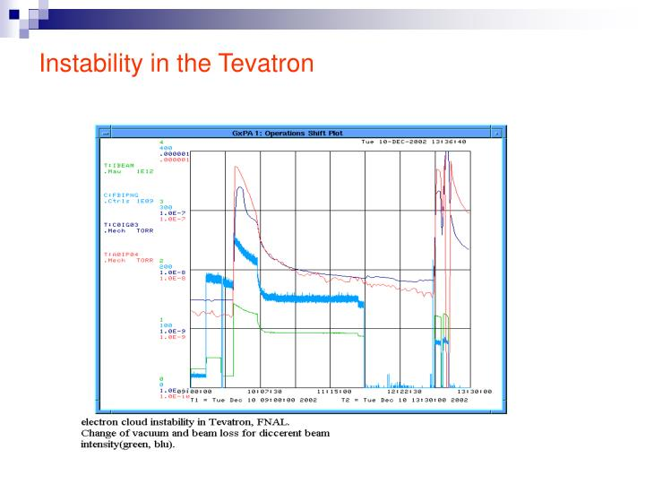 Instability in the Tevatron