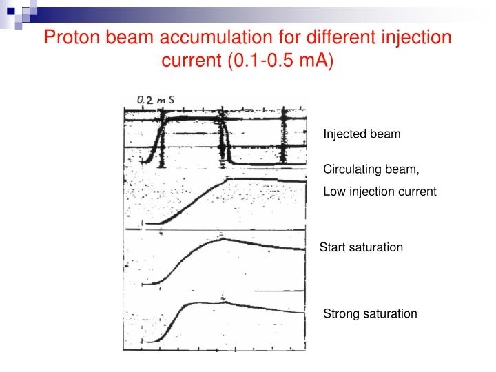 Proton beam accumulation for different injection           current (0.1-0.5 mA)