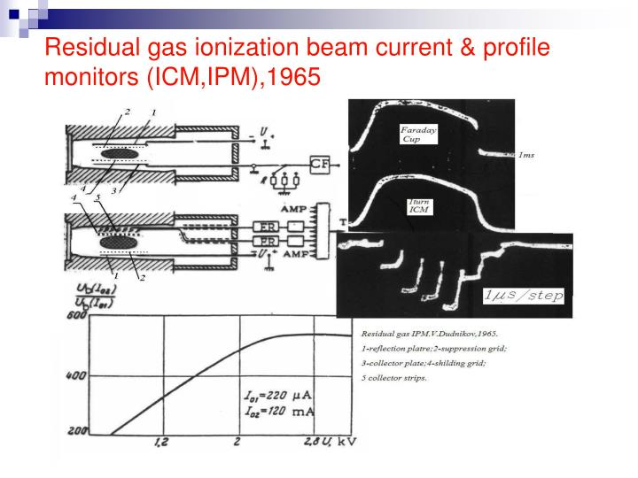 Residual gas ionization beam current & profile monitors (ICM,IPM),1965