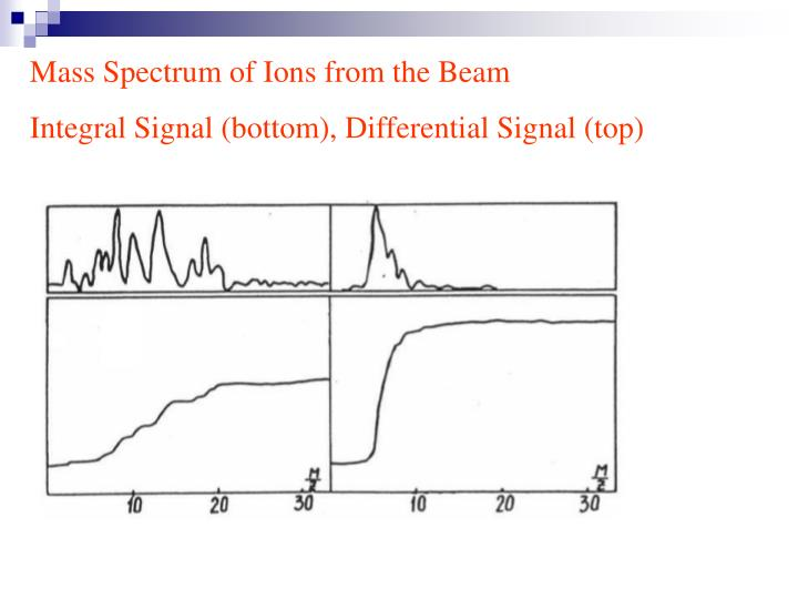 Mass Spectrum of Ions from the Beam