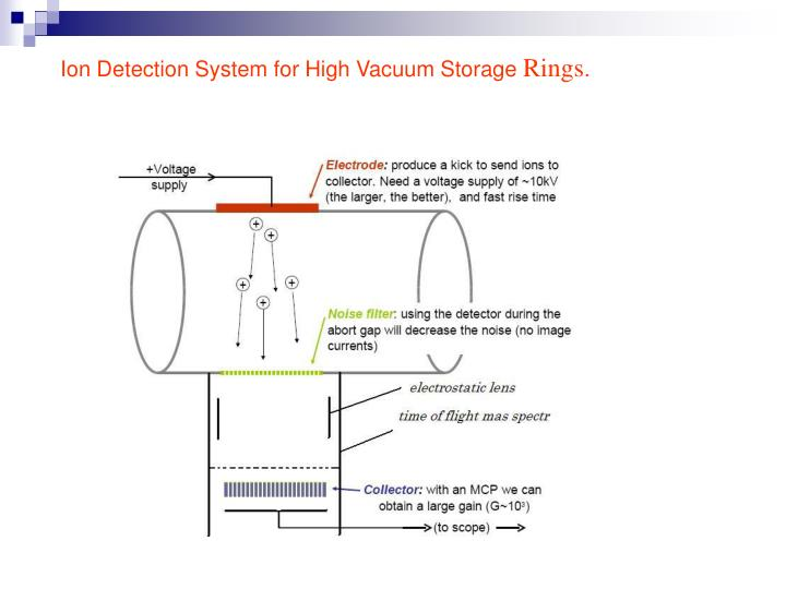 Ion Detection System for High Vacuum Storage