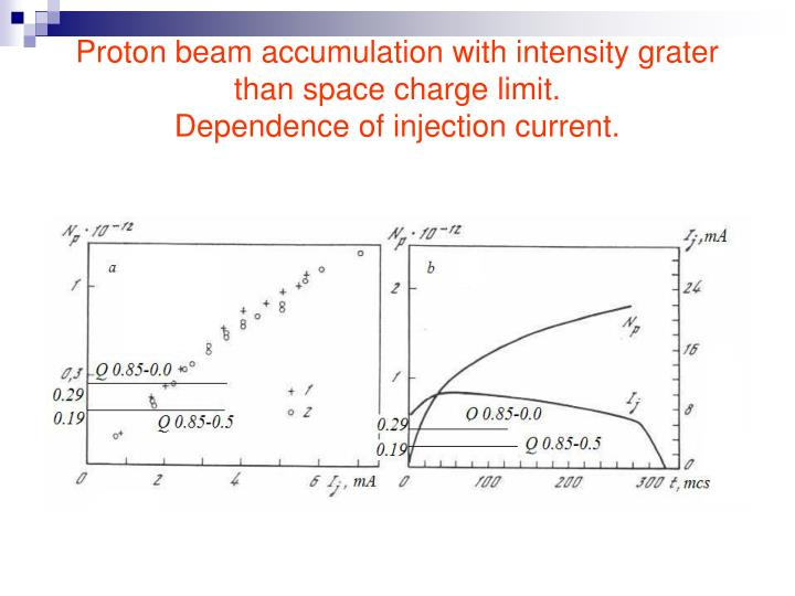 Proton beam accumulation with intensity grater than space charge limit.