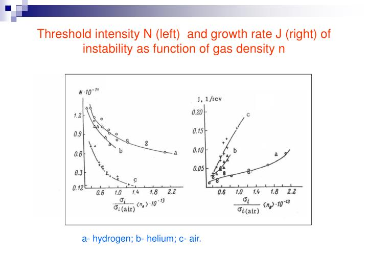 Threshold intensity N (left)  and growth rate J (right) of instability as function of gas density n