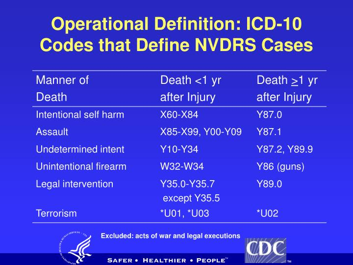Operational Definition: ICD-10 Codes that Define NVDRS Cases
