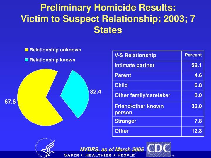 Preliminary Homicide Results: