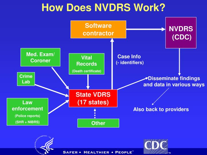 How Does NVDRS Work?
