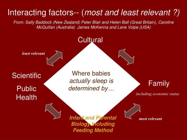 Interacting factors-- (