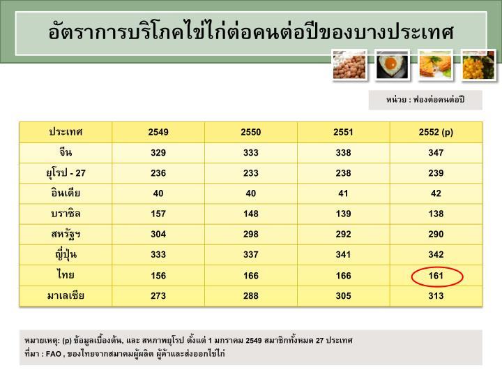 อัตราการบริโภคไข่ไก่ต่อคนต่อปีของบางประเทศ