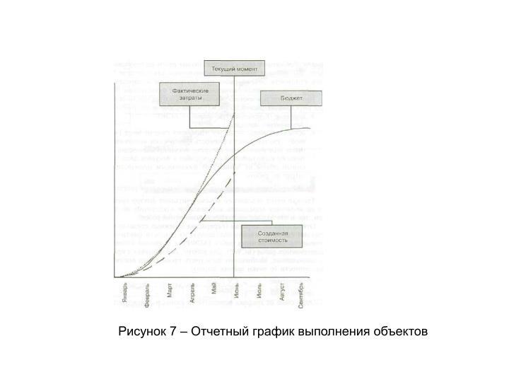 Рисунок 7 – Отчетный график выполнения объектов