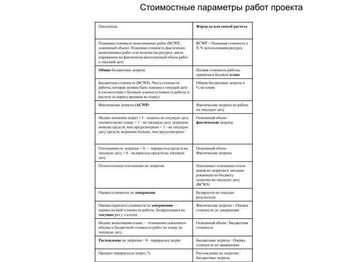 Стоимостные параметры работ проекта
