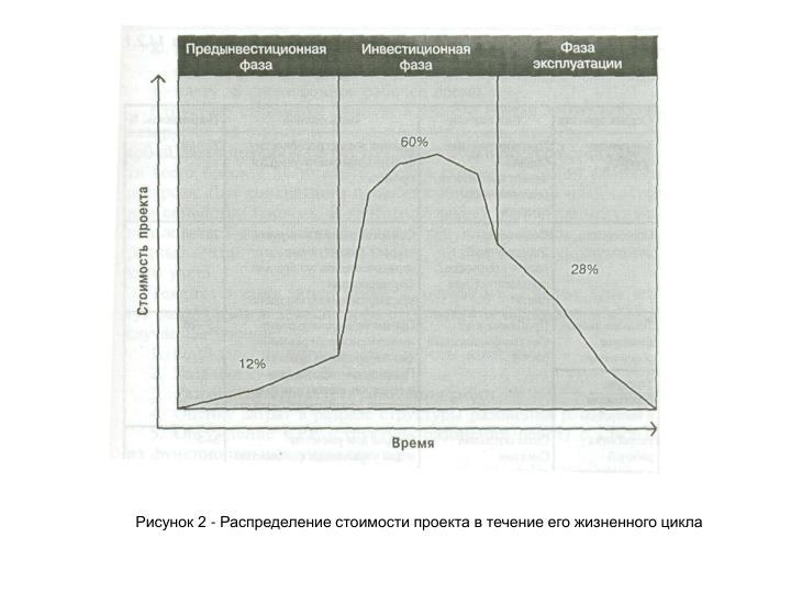 Рисунок 2 - Распределение стоимости проекта в течение его жизненного цикла
