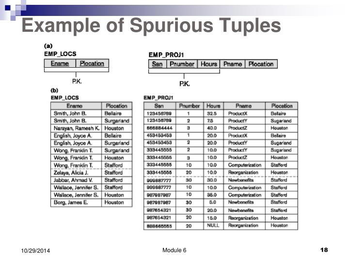 Example of Spurious Tuples