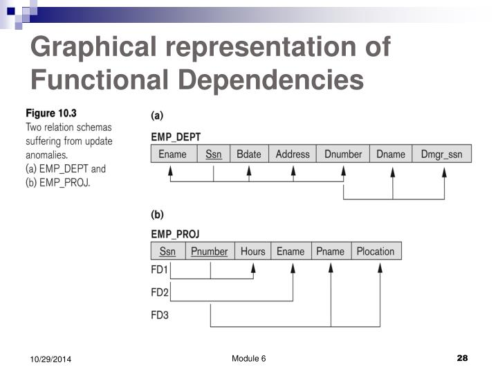 Graphical representation of  Functional Dependencies