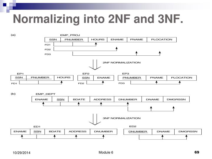 Normalizing into 2NF and 3NF.