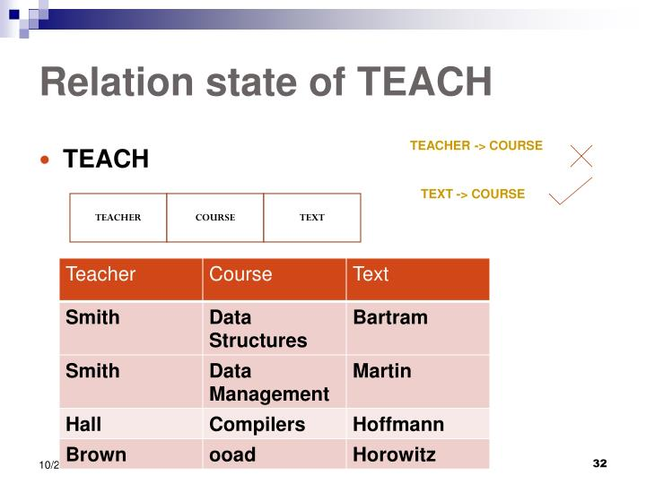 Relation state of TEACH