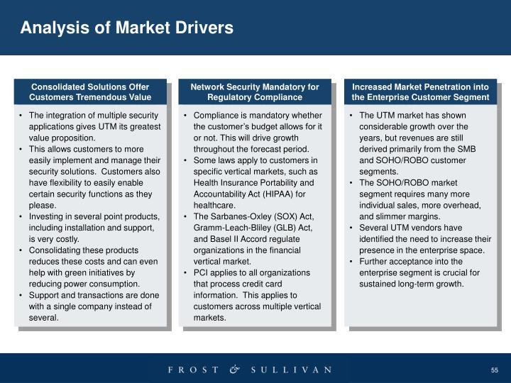 Analysis of Market Drivers