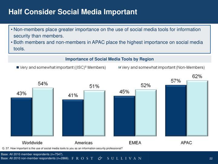 Half Consider Social Media Important