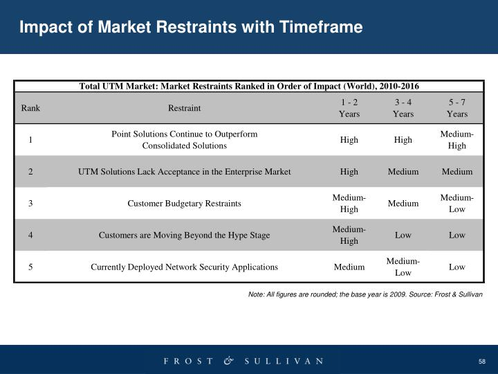 Impact of Market Restraints with Timeframe