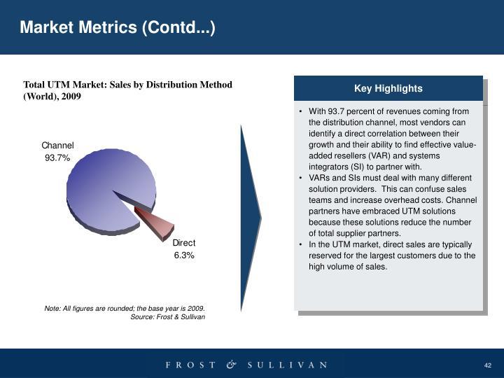 Market Metrics (Contd...)