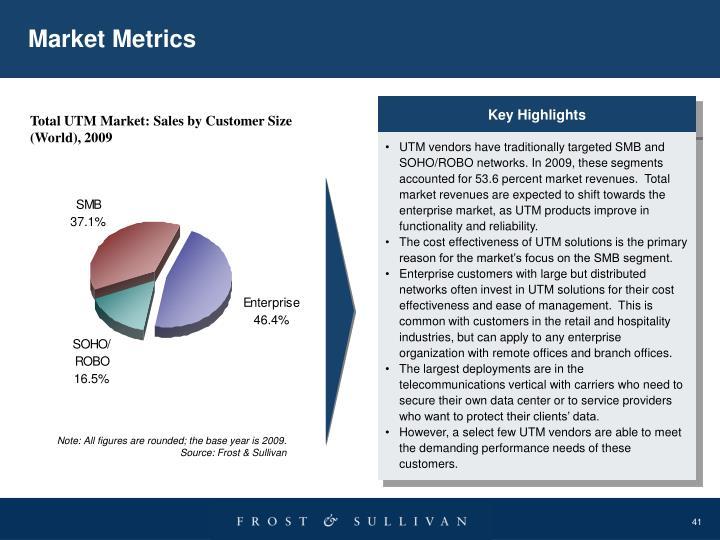 Market Metrics