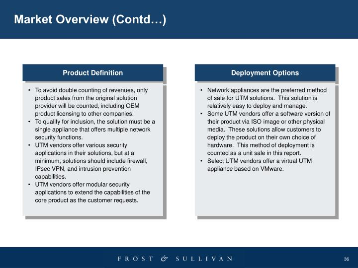 Market Overview (Contd…)