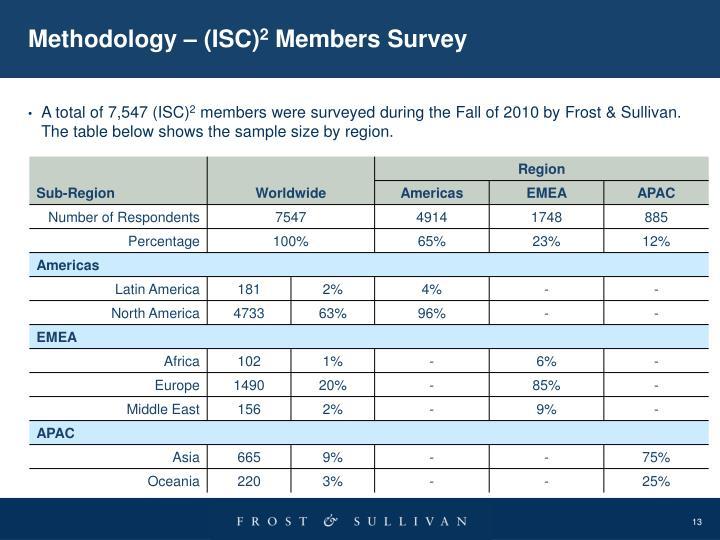 Methodology – (ISC)
