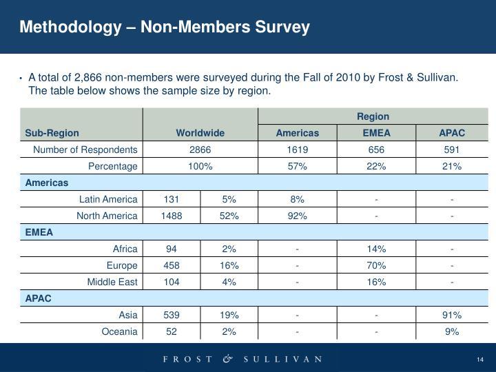 Methodology – Non-Members Survey