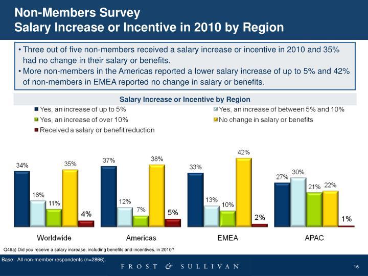 Non-Members Survey
