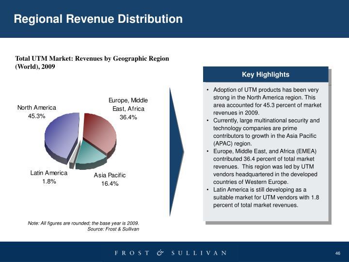 Regional Revenue Distribution