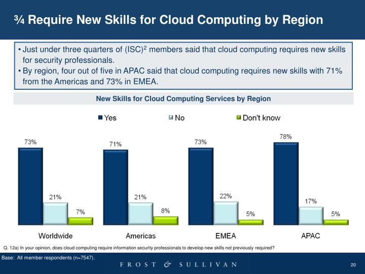 ¾ Require New Skills for Cloud Computing by Region