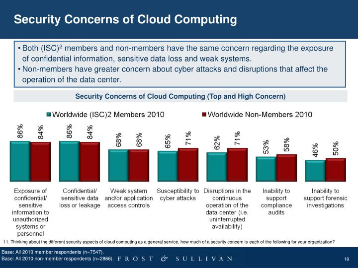 Security Concerns of Cloud Computing