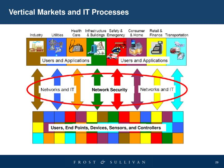 Vertical Markets and IT Processes