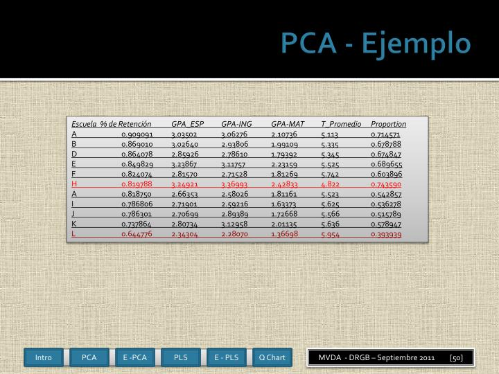 PCA -