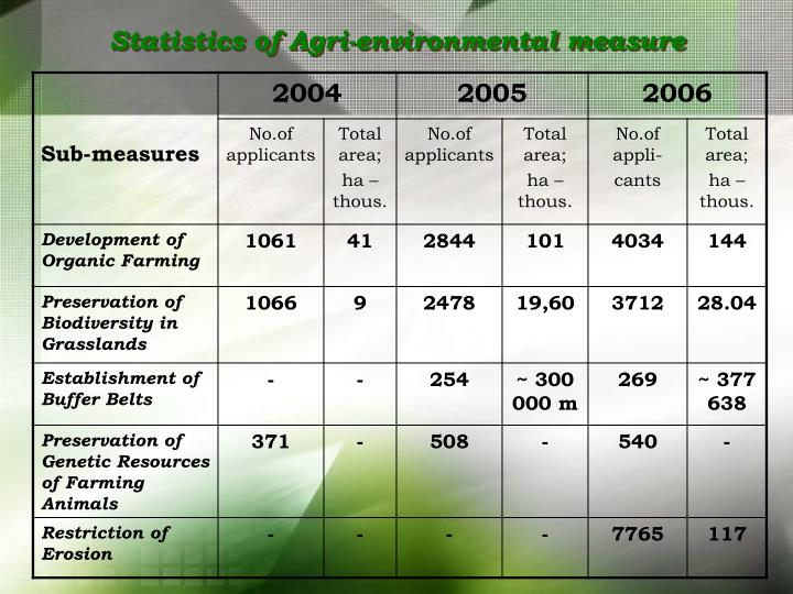 Statistics of