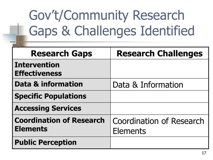 Gov't/Community Research Gaps & Challenges Identified