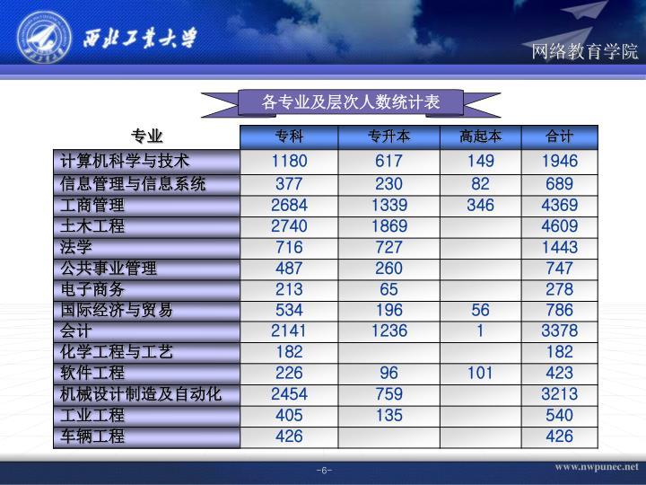 各专业及层次人数统计表