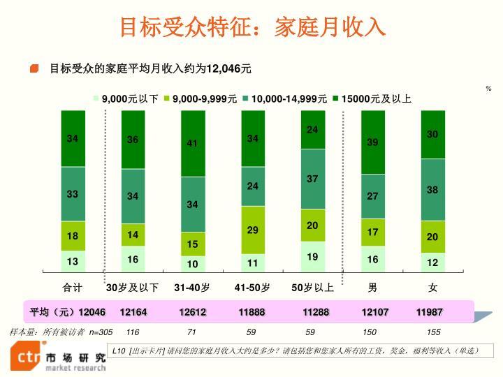 目标受众特征:家庭月收入