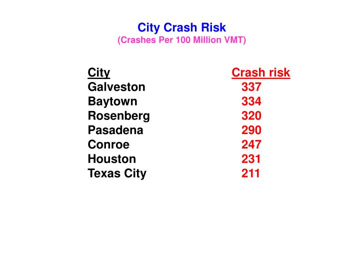 City Crash Risk
