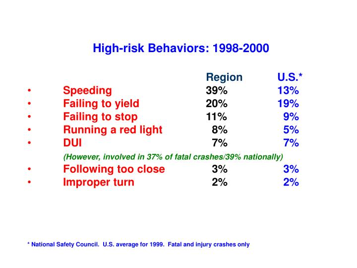 High-risk Behaviors: 1998-2000