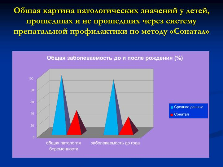 Общая заболеваемость до и после рождения (%)