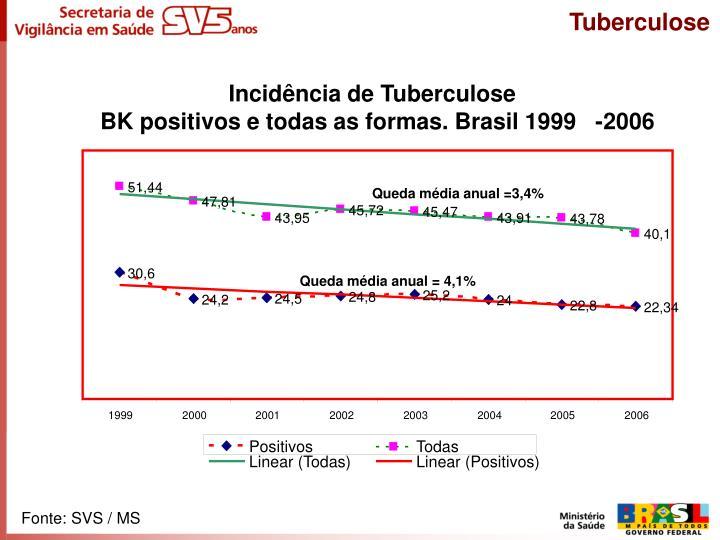 Incidência de Tuberculose