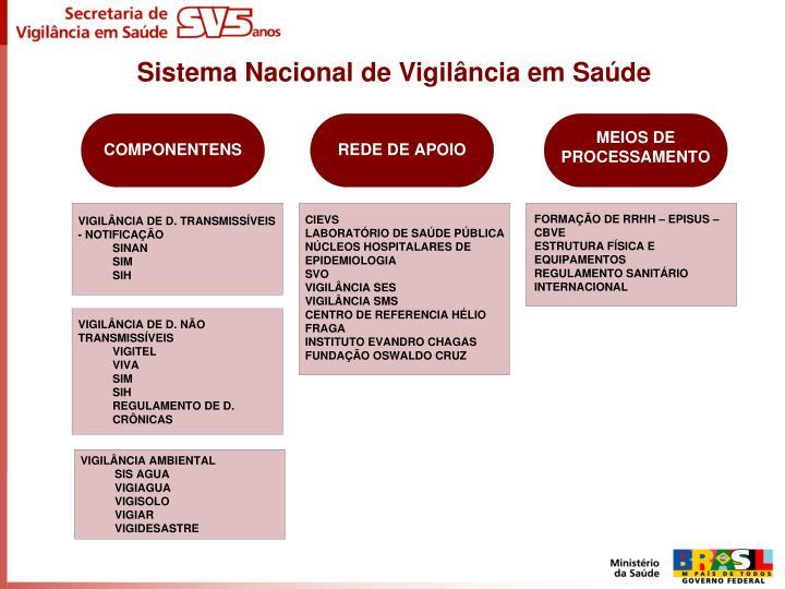 Sistema Nacional de Vigilância em Saúde
