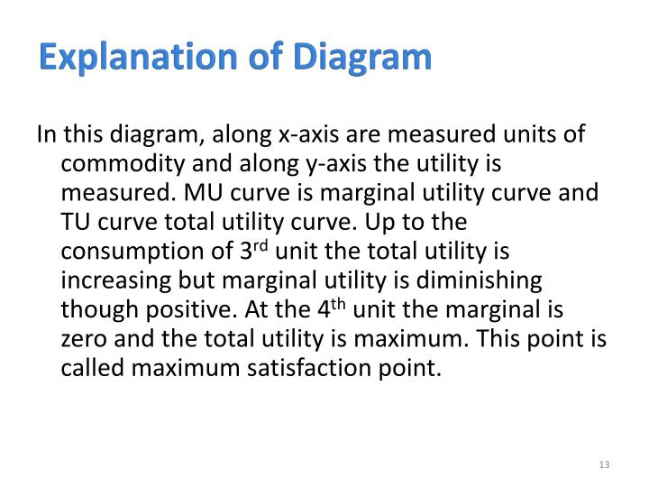 Explanation of Diagram
