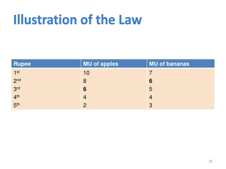 Illustration of the Law