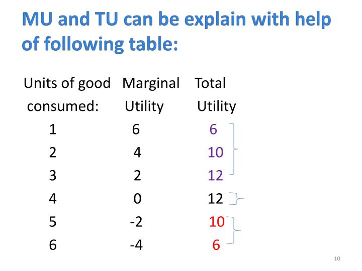 MU and TU can be explain with help of following table: