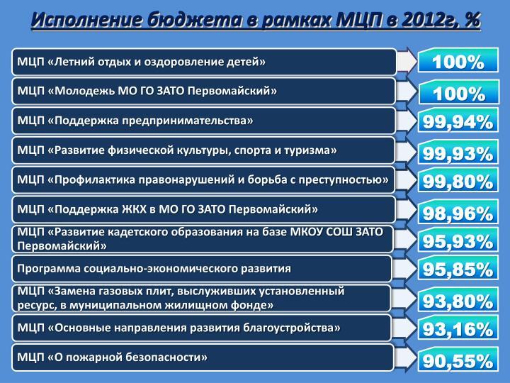 2012, %