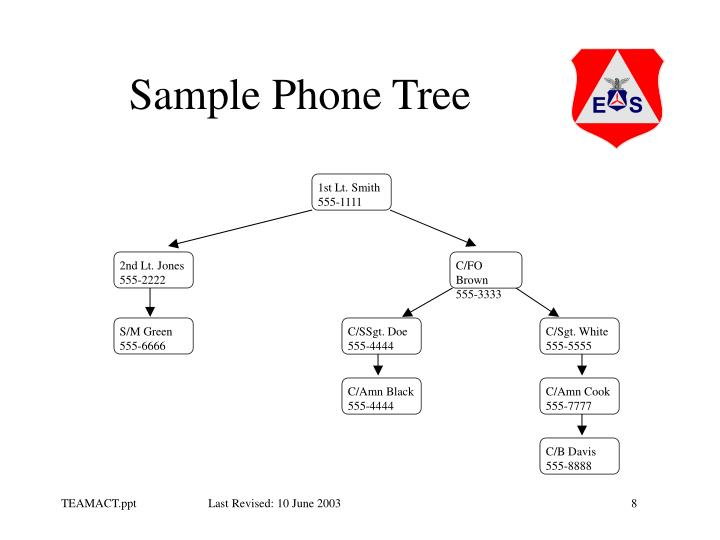 Sample Phone Tree