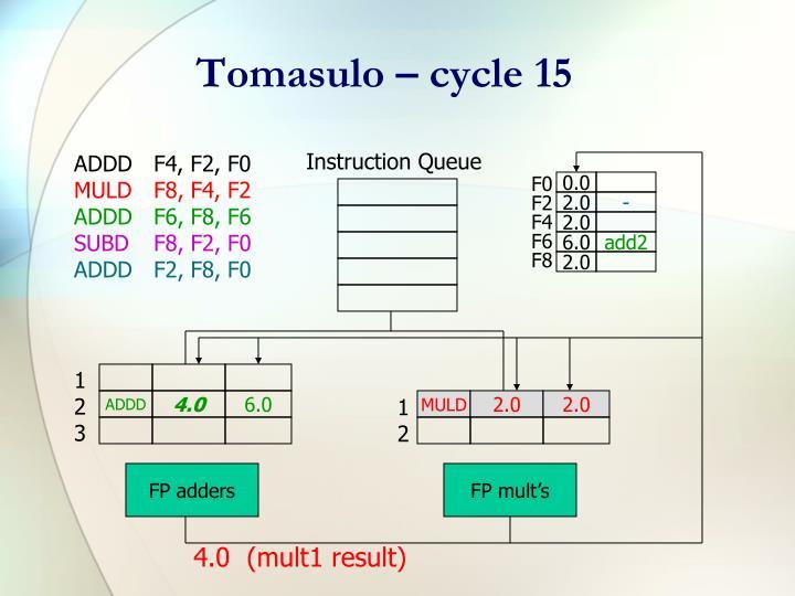 Tomasulo – cycle 15