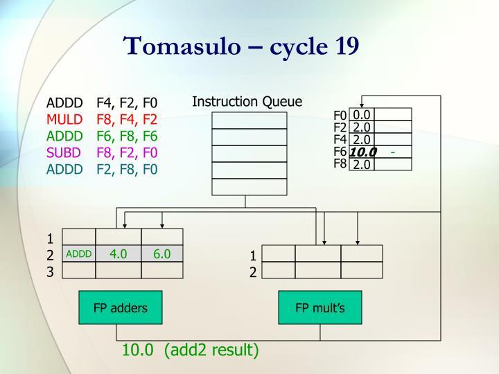 Tomasulo – cycle 19
