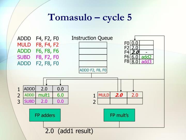Tomasulo – cycle 5